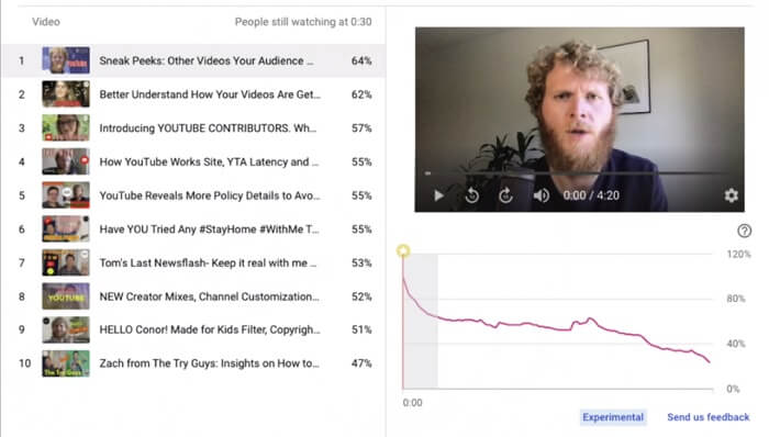 YouTube audience retention chart