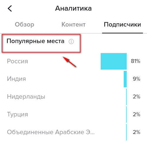 Popular places - geography of subscribers in TikTok