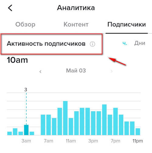 Subscriber activity - hours and days of activity of subscribers in Tik-Tok