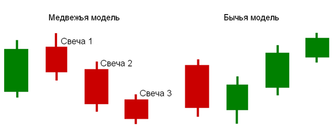 Profitable strategy three candles