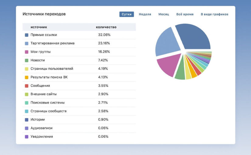 New referral sources have appeared in the statistics of the VKontakte community