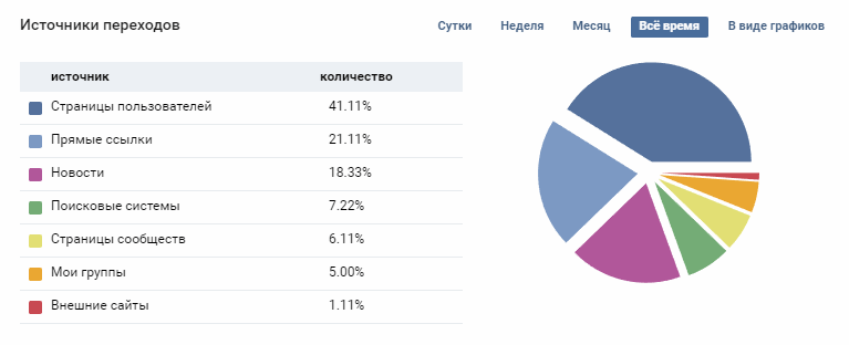 Sources of referrals to the community