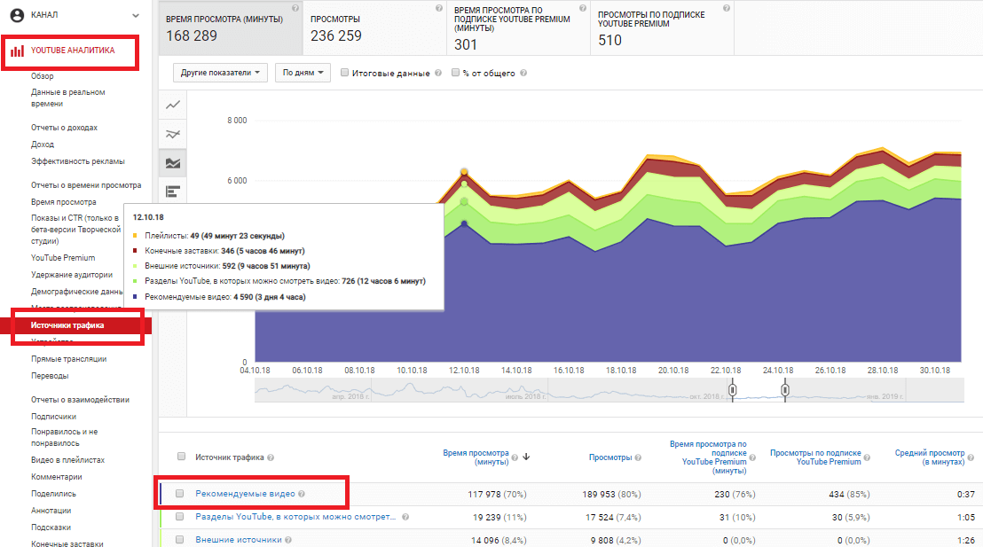 How to view traffic from related videos on a channel