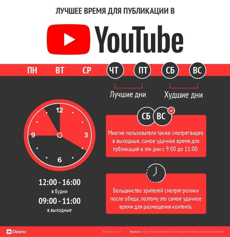 When is the best time to post on YouTube