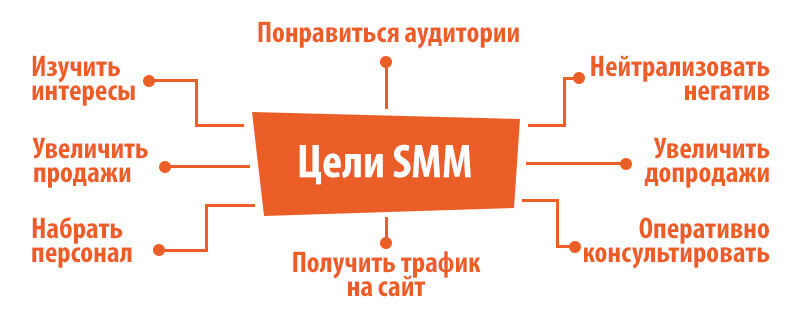 How to understand whether SMM is necessary for my company