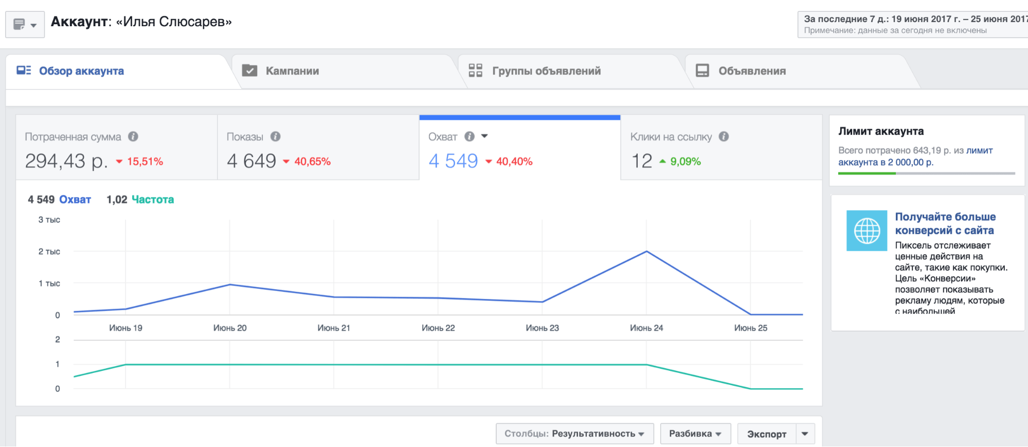 Analysis of advertising on Instagram through the Facebook advertising account
